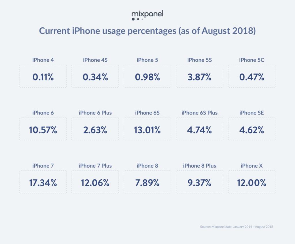 Использование iPhone в процентах по всем моделям на август 2018